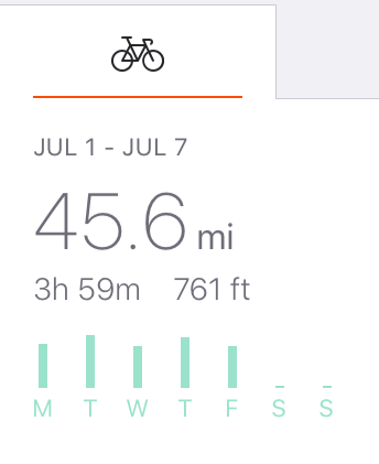 stava bike statistics, showing 45 miles biked total from july 1st to july 7th